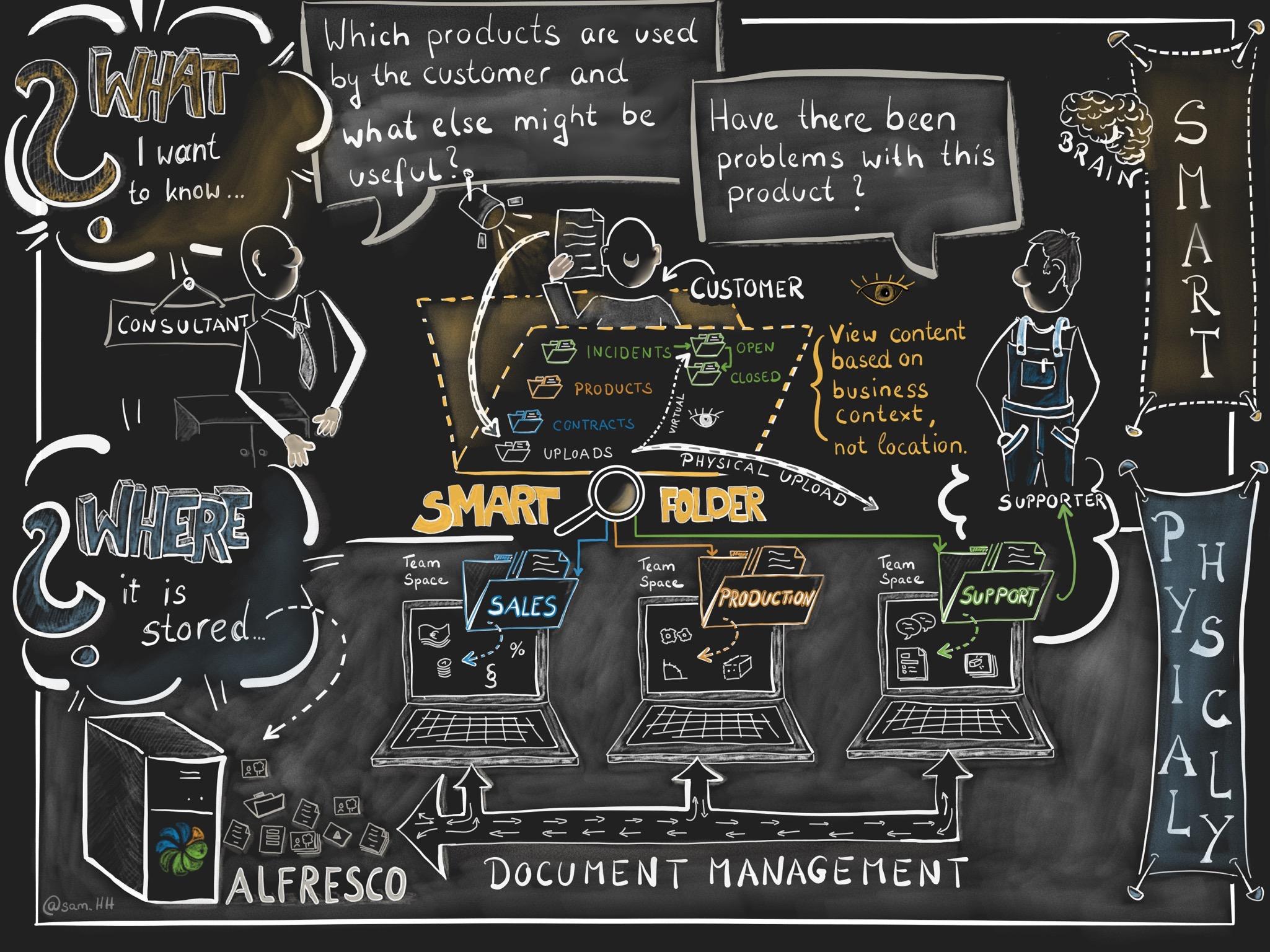 Alfresco Smart-Folder