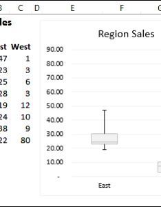 Excel doesn   have  box plot chart type but you can create your own version by adding calculations to the worksheet and using stacked column also how make an rh contextures