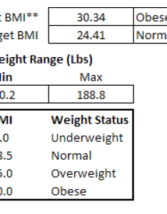 Excel bmi calculations also weight loss tracker rh contextures