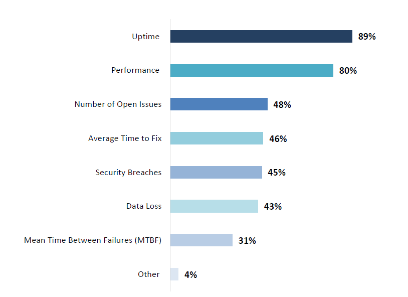 most common IT operations KPIs