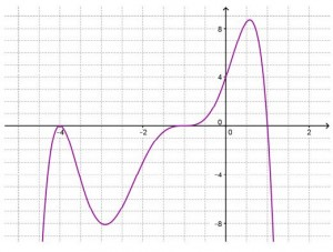 Writing Equations for Polynomial and Rational Functions