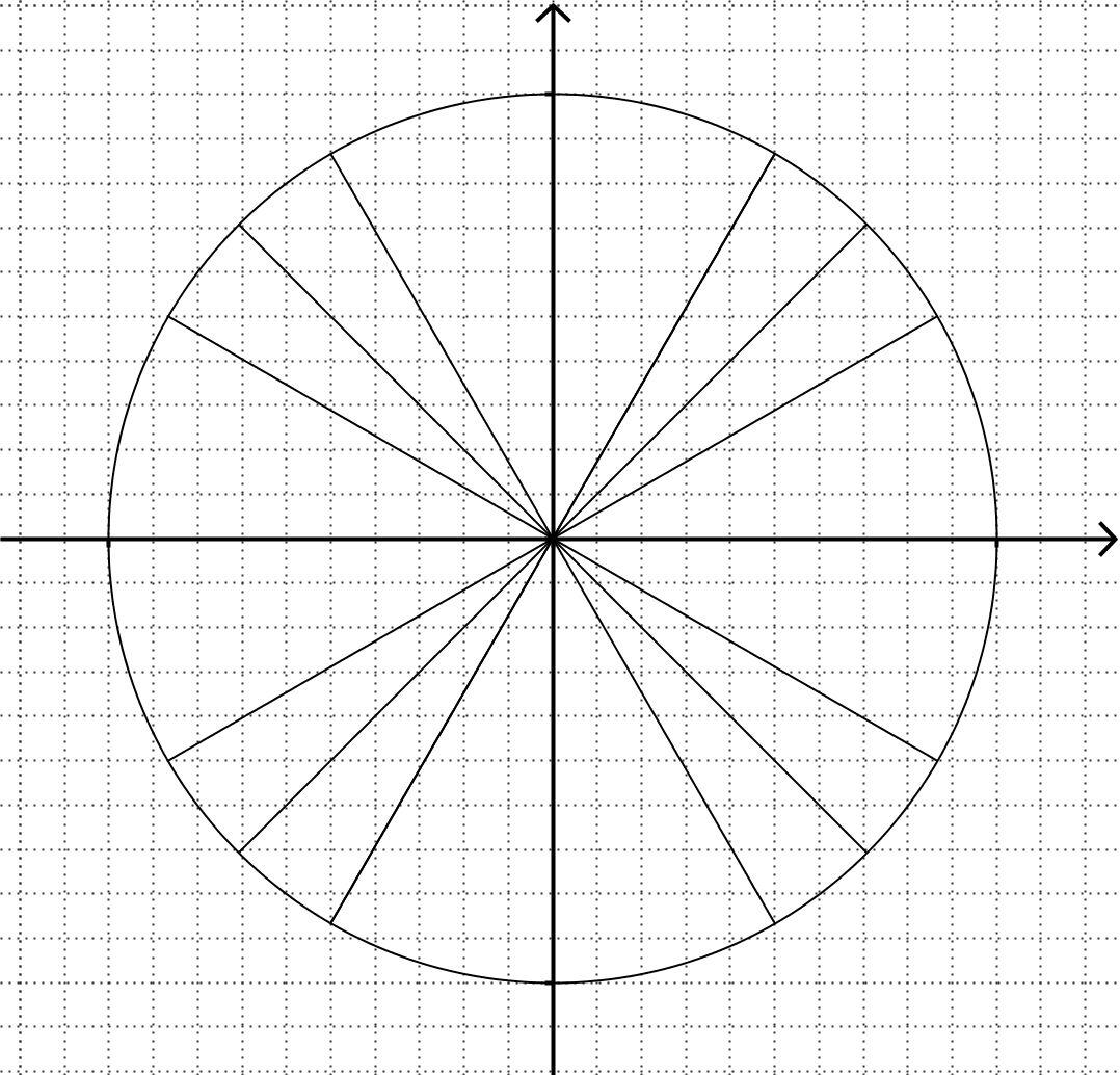 hight resolution of unit circles