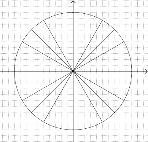 small resolution of unit circles