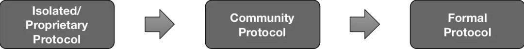 Proprietary to Community to Standard