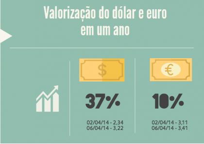 Dólar X Euro