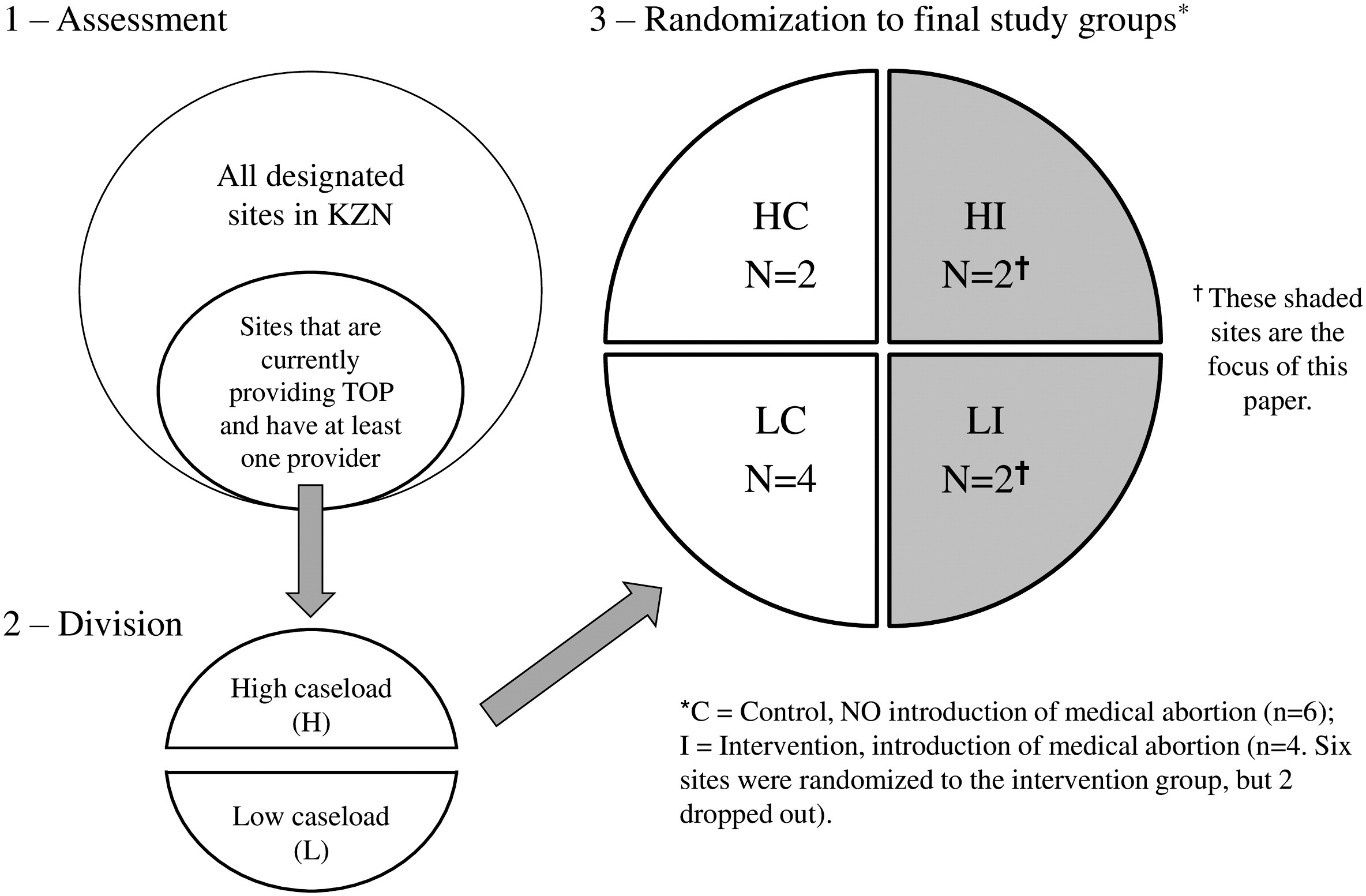 Introducing medication abortion into public sector