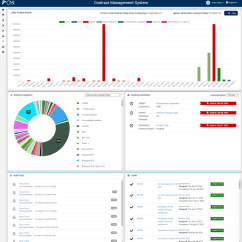 Purchasing Cycle Diagram House Construction 9 Stages Of Contract Lifecycle Management