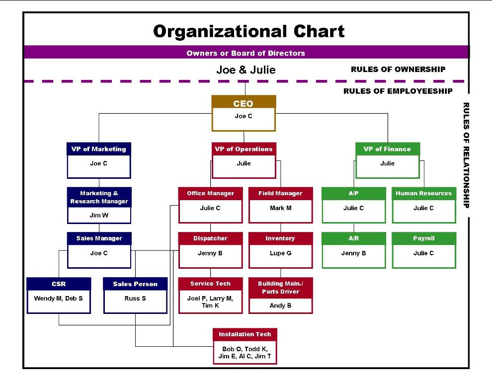 Sample business plan for electrical contractors for Organisation structure template