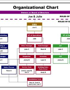 also sample organizational chart rh contractorselling