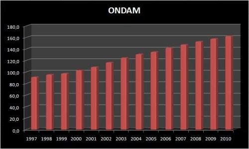 ONDAM, 1997 - 2010