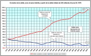 Dette de la France, selon certains alter-économistes