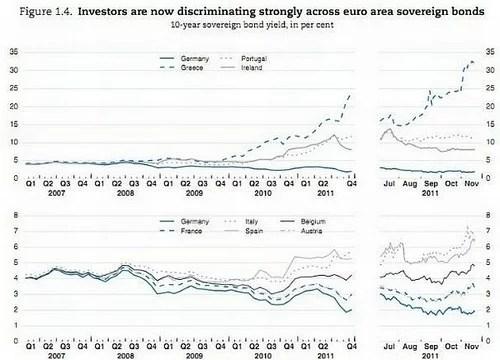 eurographs - debt discrimination