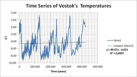 Anomalies de température relevées à Vostok par rapport à la température moyenne relevée au cours des 129 dernières années.