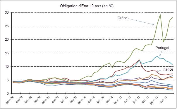 taux des obligations d'état à 10 ans depuis 2008