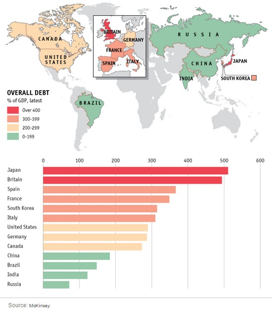 debt by countries