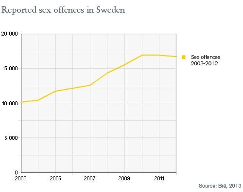 Violences sexuelles en Suède
