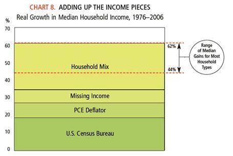 Croissance réelle du revenu médian