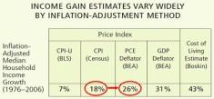 Hausse du revenu médian selon l'indicateur d'inflation choisi