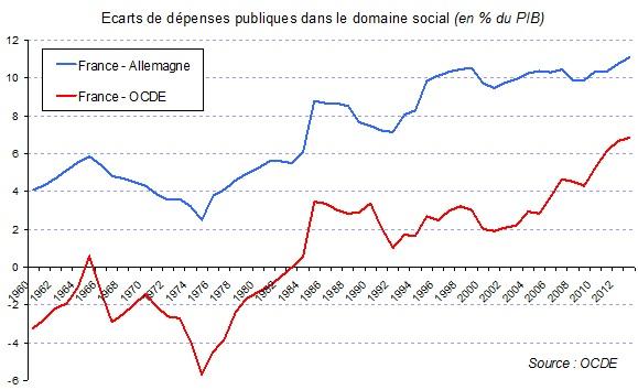 dépenses-sociales-France-All