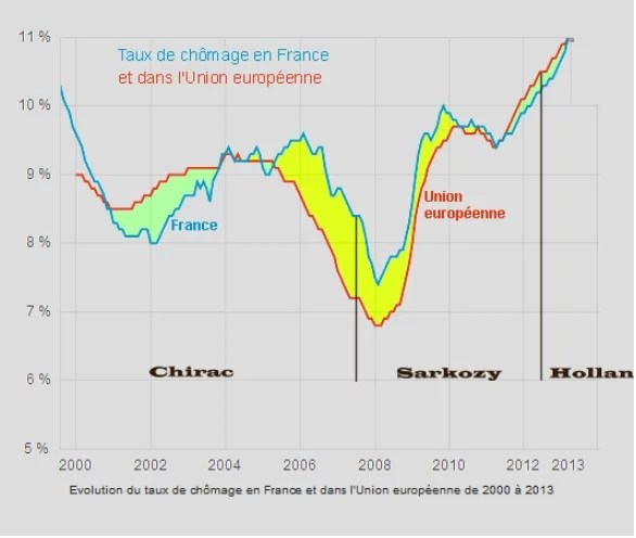 Chômage France UE