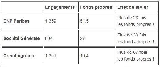 Fonds propres banques françaises