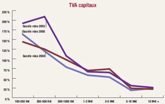 Retour en TVA : TVA payée 12 premiers mois/ capitaux propres à la création