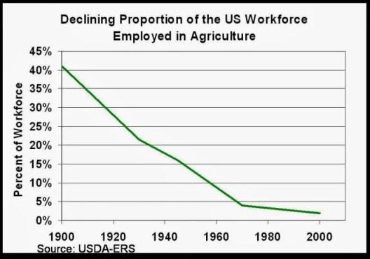 ag work force