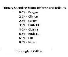 Dépenses courantes (hors bailout et défense) 2014