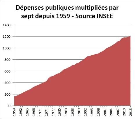 Dépenses publiques multipliées par 7