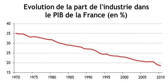 Part de l'industrie dans le PIB Français (Crédits Sylvain Fontan, tous droits réservés)