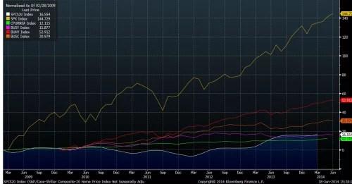 asset-prices