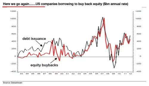 stock-buybacks-vs-debt-issuance