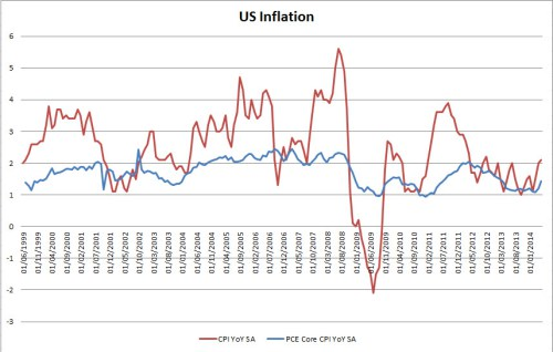 us-inflation