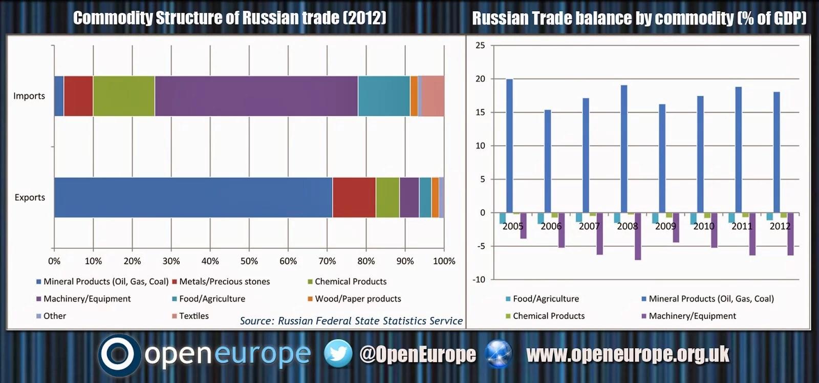Commerce Russie (Crédits Open Europe, tous droits réservés)