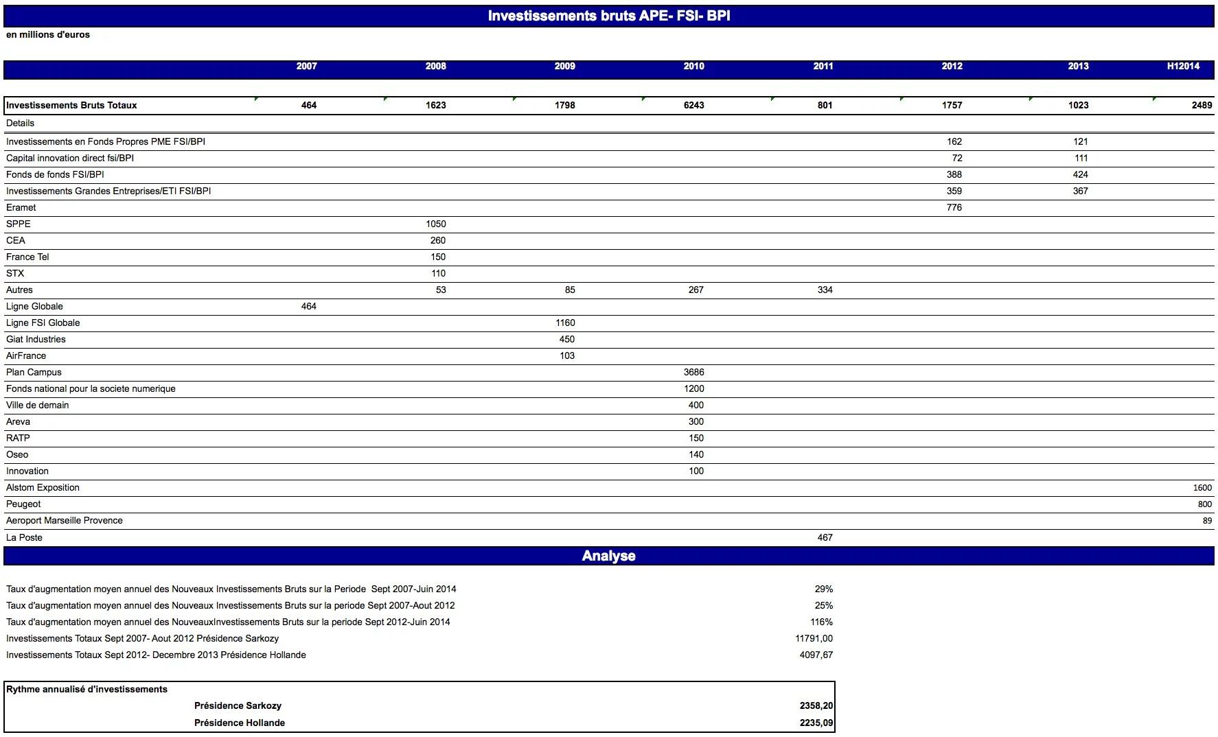 Etat actionnaire tableauExcel1