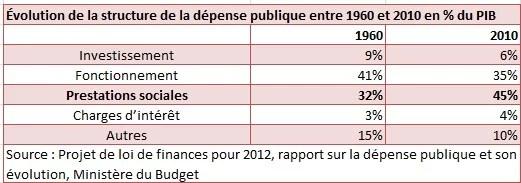 Finances Publiques Dépenses structure