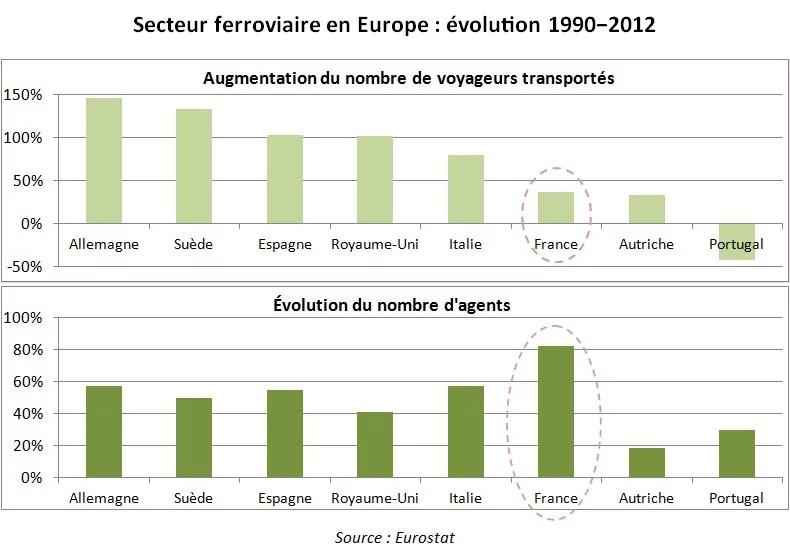 evolution_ferroviaire_europe_crédits_le_parisien_libéral