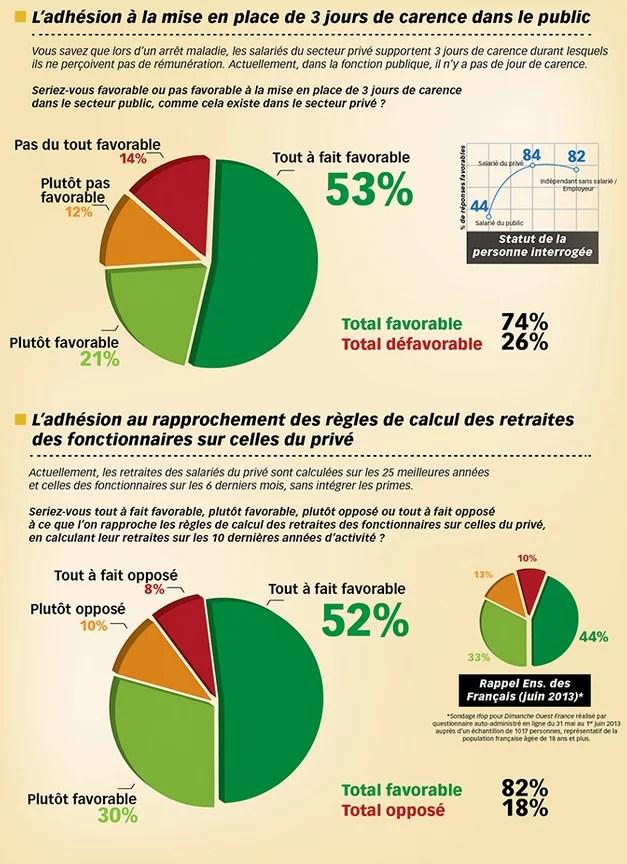 Les fran ais et les avantages de la fonction publique - Mise en retraite d office fonction publique ...