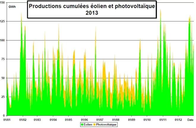 Production cumulée éolien + PV 2013