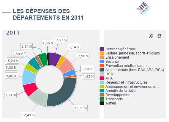 dépenses des départements - Vie publique