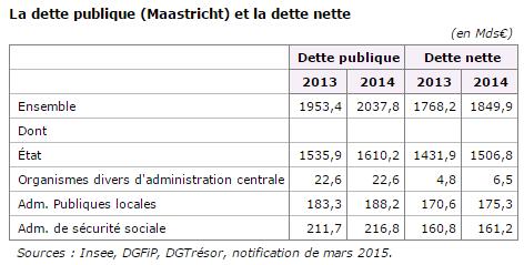 dette-publique-2014
