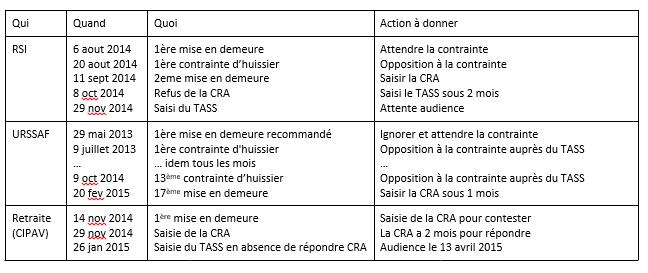 Laurent C 1