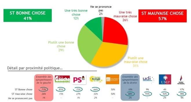 Les Français et les 35 heures - sondage BVA 3 mai 2015