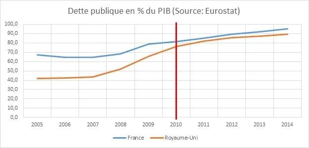 dette publique RU