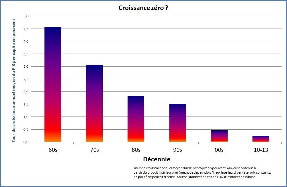 Evolution de la croissance française - Contrepoints