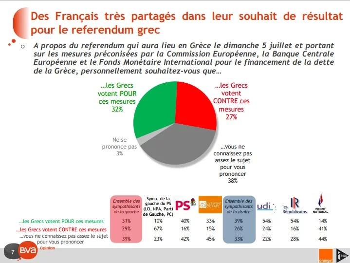 Sondage Français et la crise grecque 2 (Crédits BVA, tous droits réservés)