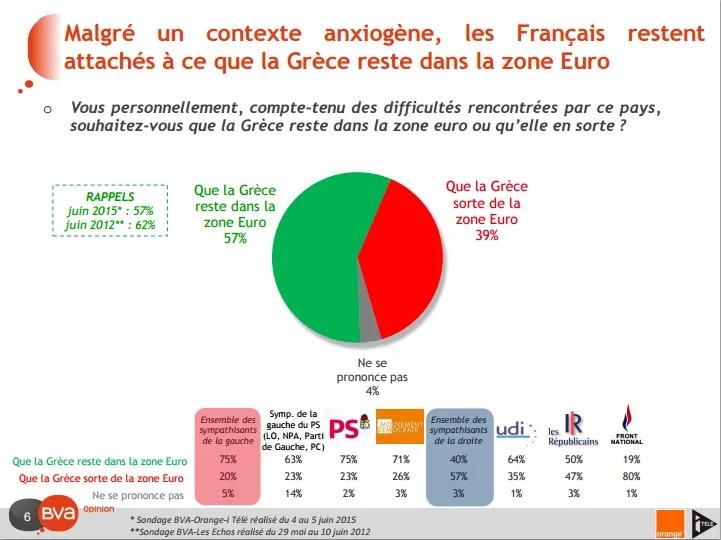 Sondage Français et la crise grecque (Crédits BVA, tous droits réservés)