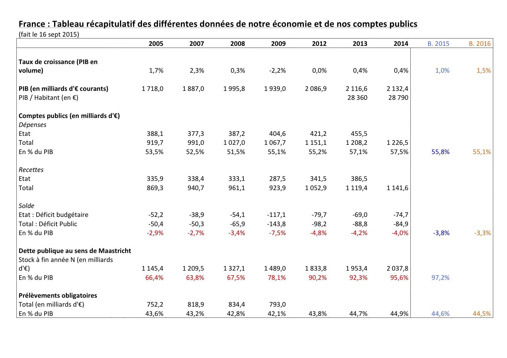 france-comptes-publics-160920151