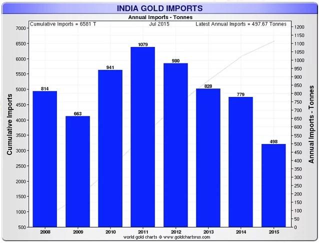 india-gold-imports-