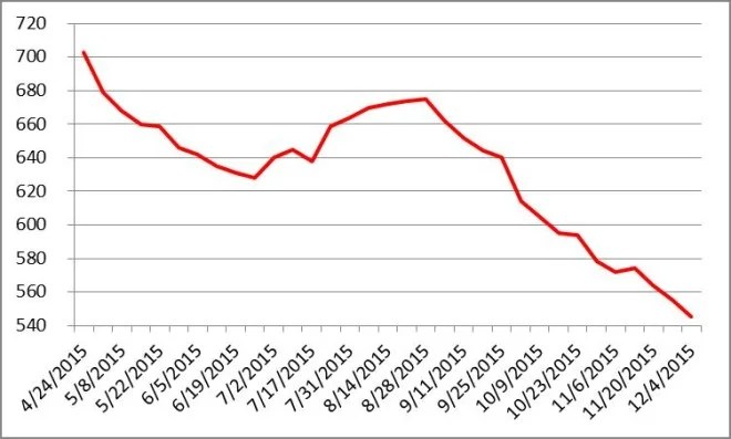 Evolution du nombre de rigs de forage de pétrole aux Etats-Unis depuis le 24/04/2015-Source : Baker Hughes